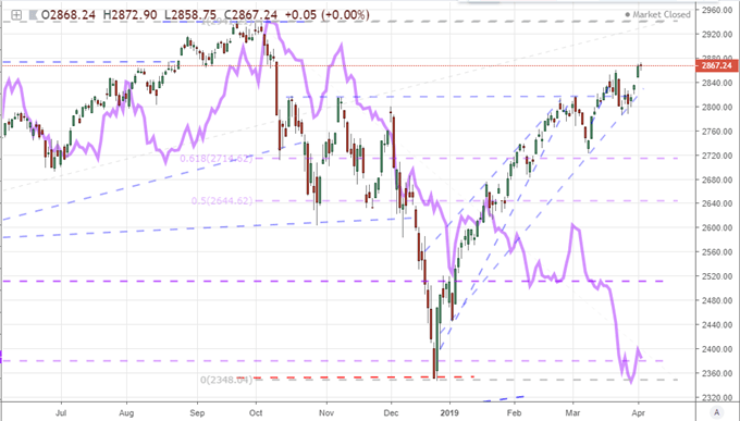 Dow's Growth Rally Stalls, EURUSD Still Hasn't Committed at 1.1200
