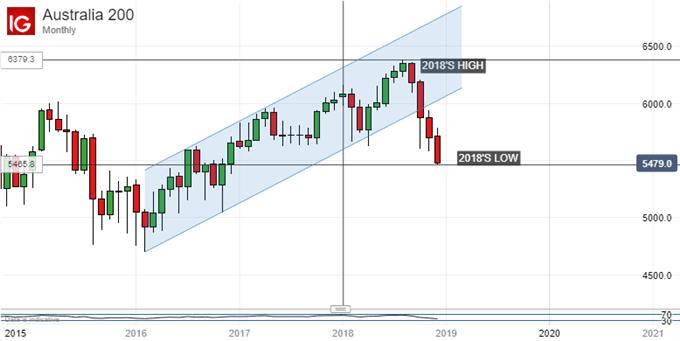 Australian Dollar, ASX 200 May Yet Face RBA Rate Cuts in 2019