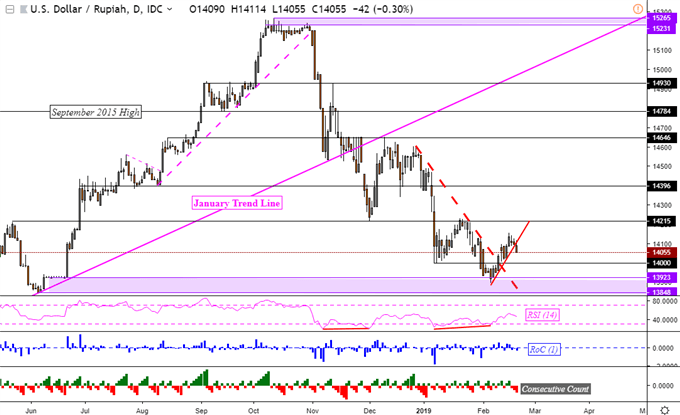 USD/SGD, USD/MYR May Turn Higher as USD/IDR, USD/PHP Eye Support