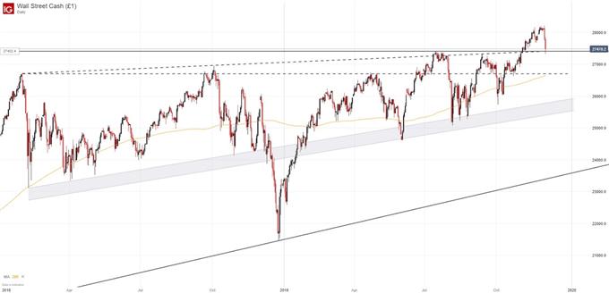 Dow Jones, S&P 500 Plummet as VIX Explodes on Trade War Worries