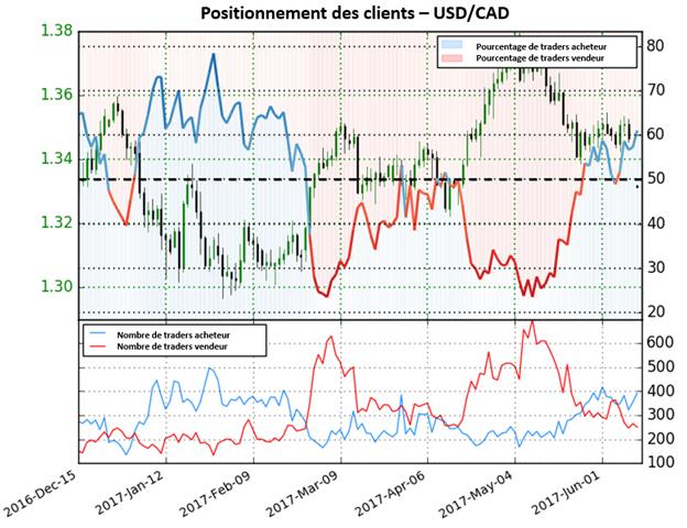 Le sentiment des traders donne signaux fortement baissiers pour l'USD/CAD