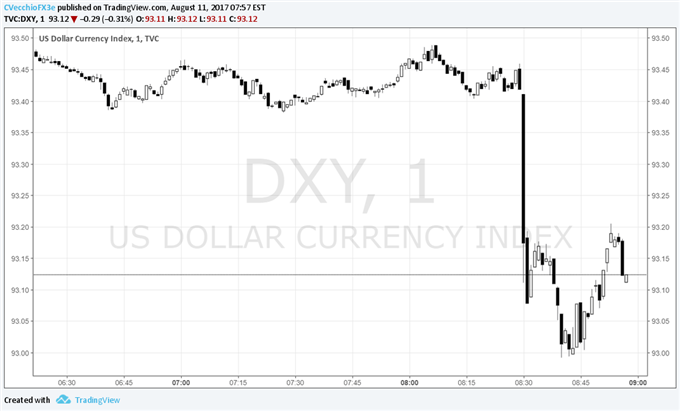 US Dollar Rebound Fizzles Out after July Inflation Report Falls Short