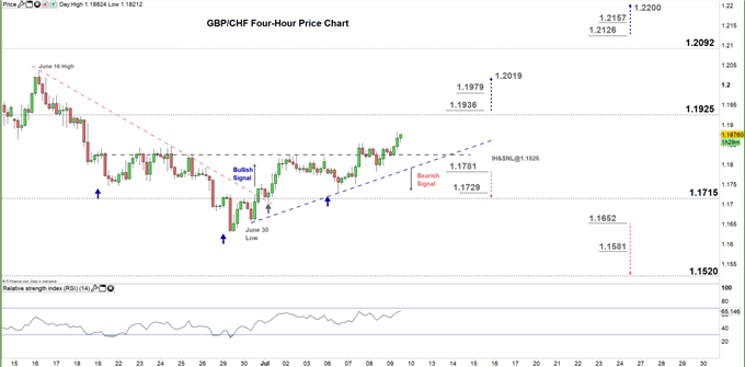 GBPCHF four hour price chart 09-07-20
