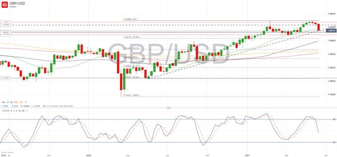 İngiliz Sterlini Fiyat Görünümü: GBP/USD Perakende Satışları Hayal Kırıklığına Uğrattıkça Geri Çekmeyi Uzattı