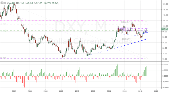 DXY DOLLAR INDEX MONTHLY CHART