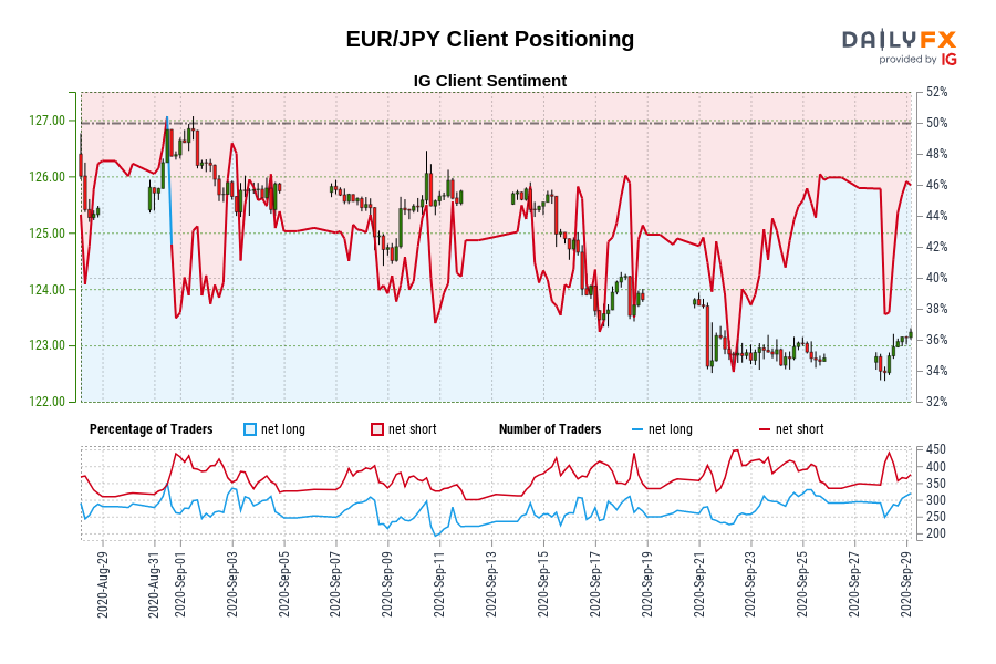 Photo of Our data shows traders are now net long EUR / JPY for the first time since August 31, 2020, when EUR / JPY traded near 126.39.