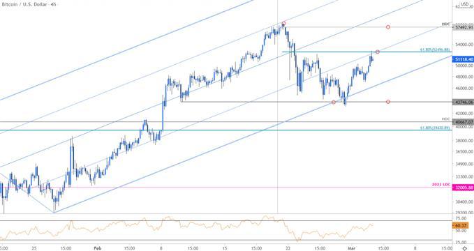 Bitcoin Price Chart - BTC/USD 240min - Bitcoin Trade Outlook - Crypto Technical Forecast