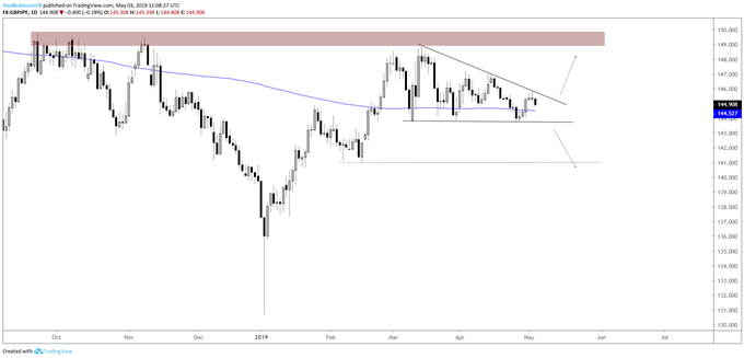 GBPJPY daily chart, descending wedge coming together nicely