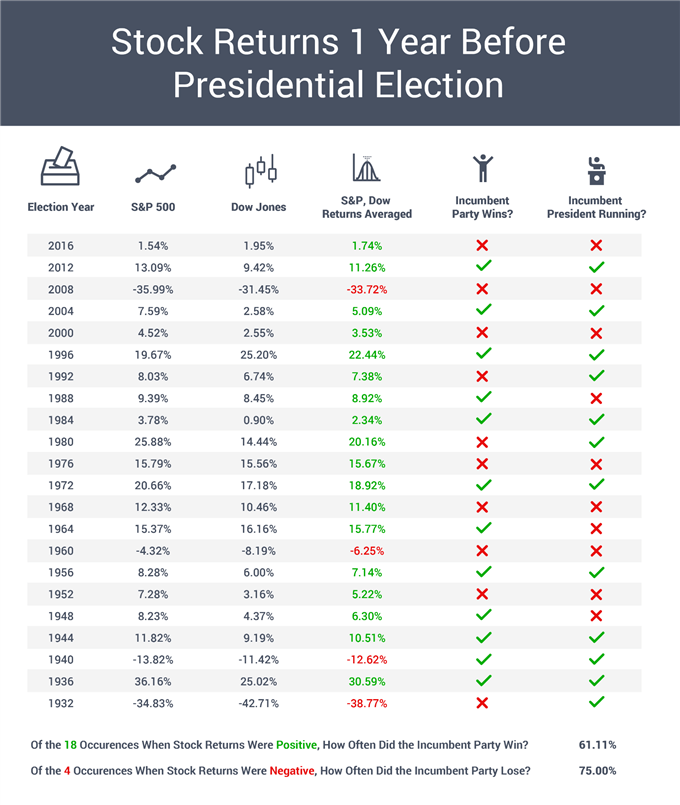 S&P 500, Dow Jones: Can Stock Markets Predict Presidential Elections?