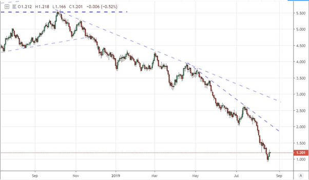 Negative Yielding Government Bonds – What Are They Telling Us?