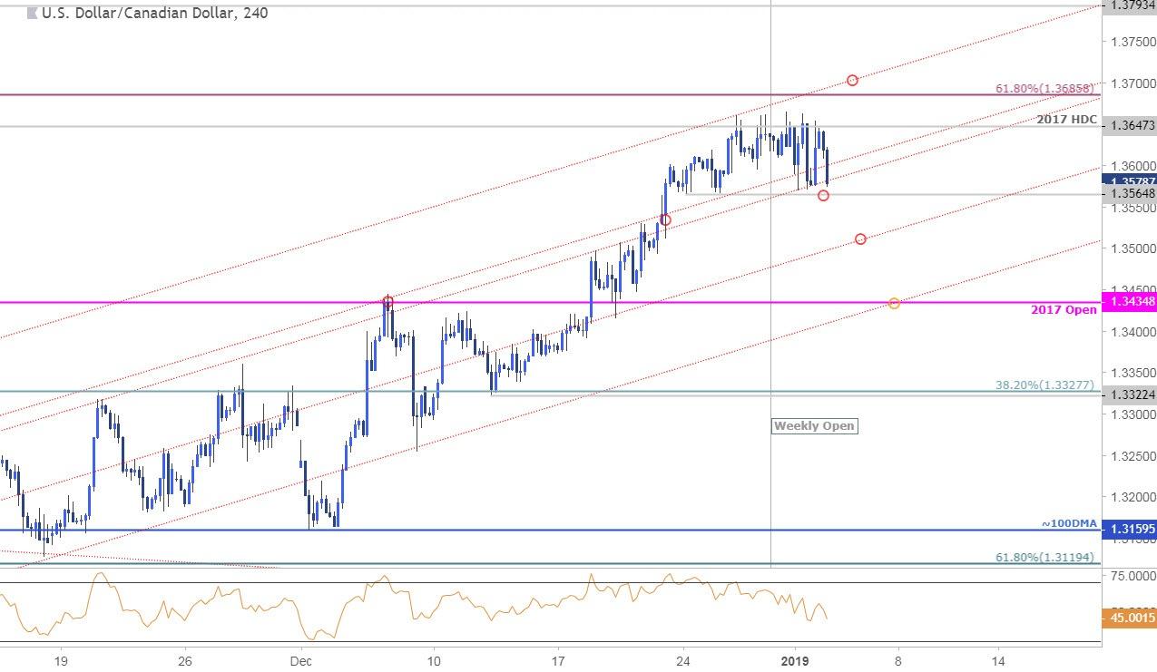 USD/CAD 240min Price Chart