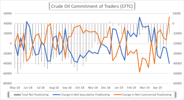 Crude oil commitment of traders CFTC Net Positioning