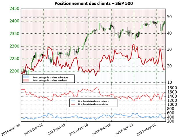 Le Sentiment des traders indique une forte tendance haussière pour le S&P 500