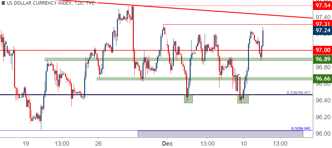 us dollar usd two hour price chart