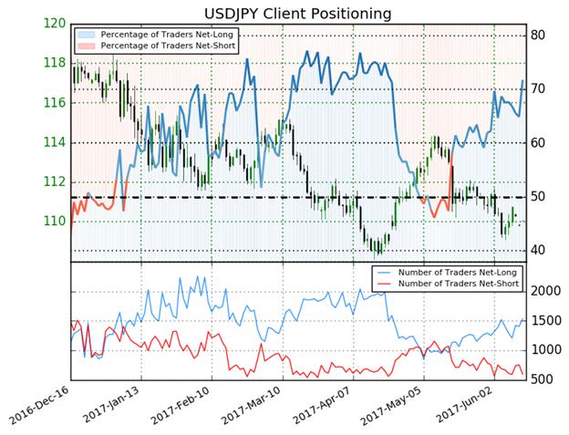 Technische Analyse USD/JPY: Kurs bleibt nach Fed-Zinsanhebung am gleitenden 200-Tage-Durchschnitt