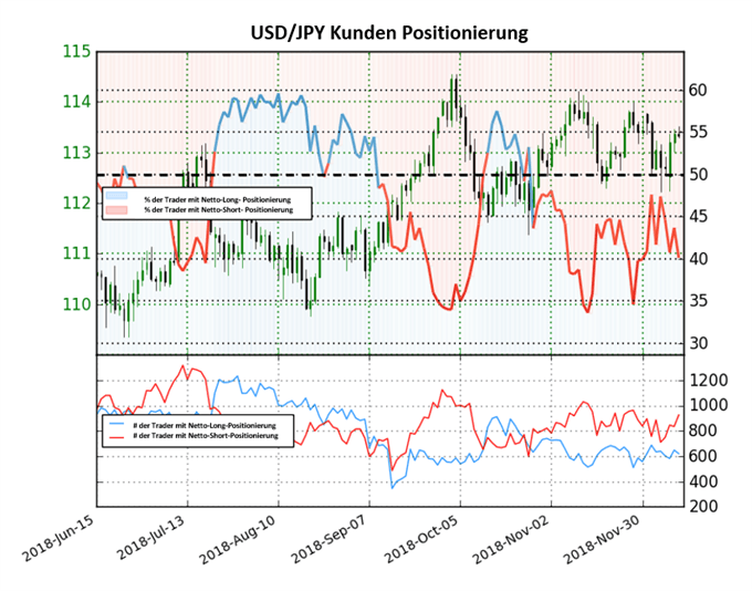 USD/JPY: Short-To-Long Ratio steigt