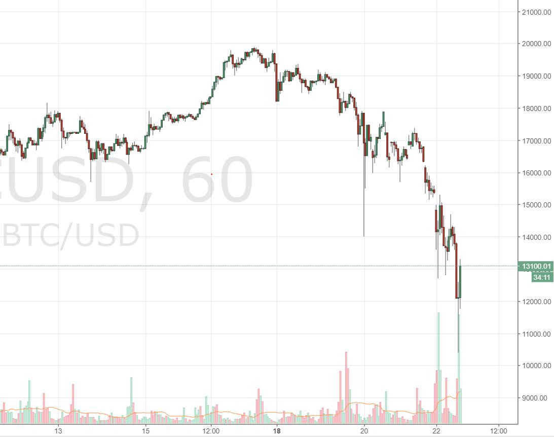 Bitcoin 10000 Dollar Als Boden