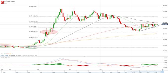USD/MXN: el Peso carece de apoyo ante el Covid-19 a pesar de la política monetaria de Banxico