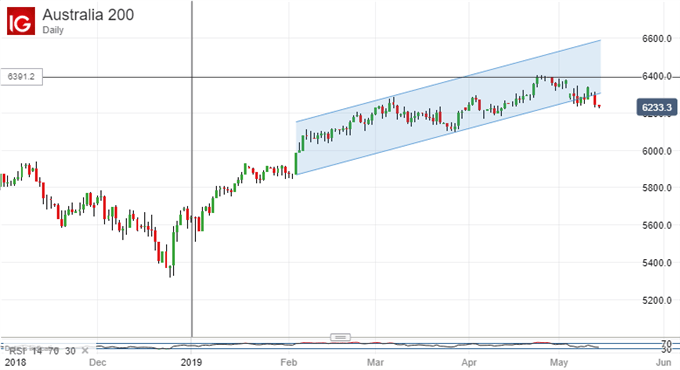 Uptrend Falters. ASX 200, Daily Chart