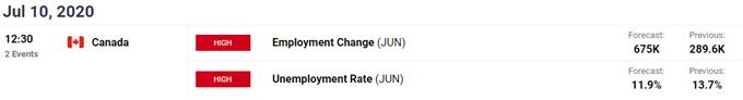 Image of DailyFX economic calendar for Canada