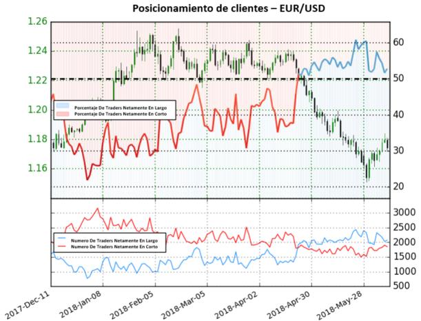 Señal Mixta Para el EUR/USD