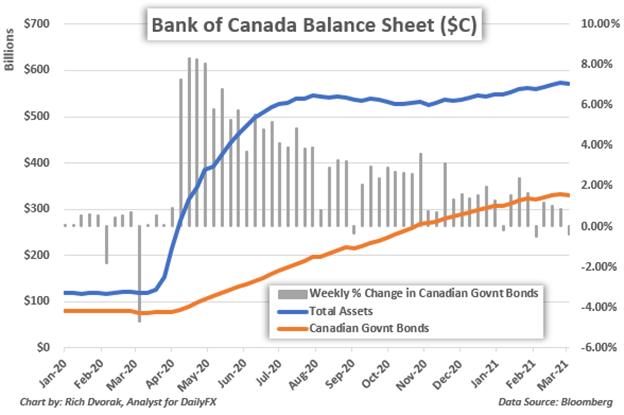 Bank of Canada Balance Sheet Chart of Total Assets