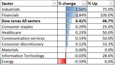 Dow Jones Futures Climb With Nikkei 225 and Hang Seng, LDP Election in Focus