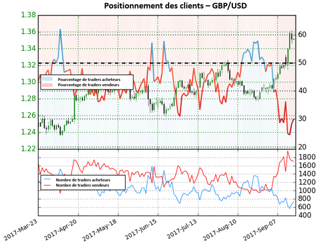 GBP / USD : Après une semaine haussière, la paire donne désormais des signaux mixtes