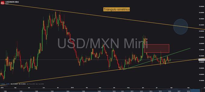 Gráfico diario USD/MXN - 30/07/2019