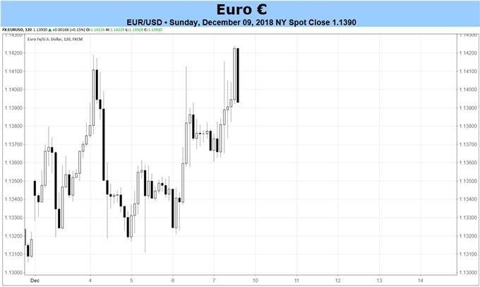 Euro-Prognose: Dezember EZB-Entscheid bringt Volatilität, aber vielleicht keine Richtung