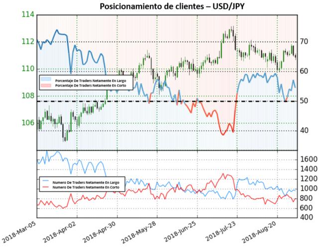 USD/JPY logra mantener posicionamiento netamente en largo