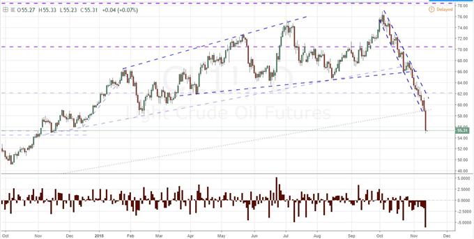 EURUSD Bounces Despite Break, Brexit Hopes Prop Pound, Oil Hits the Gas