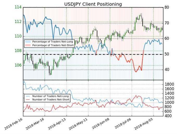 USD/JPY: Sentiment deutet Pause in der Aufwärtsbewegung an