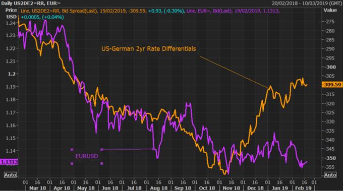 Key Charts to Watch: EURUSD Vulnerable to Auto Tariffs and Dovish ECB