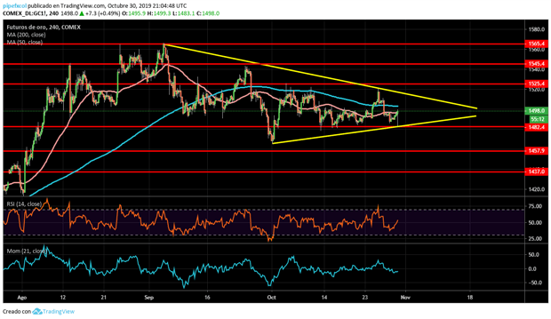Análisis del oro: posible triángulo alcista en desarrollo