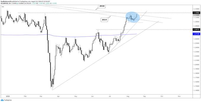 GBP / USD günlük grafik