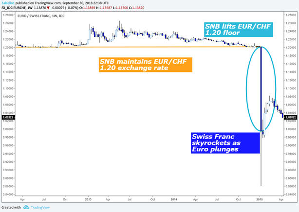 SNB Lifts EUR/CHF 1.20 Price Floor