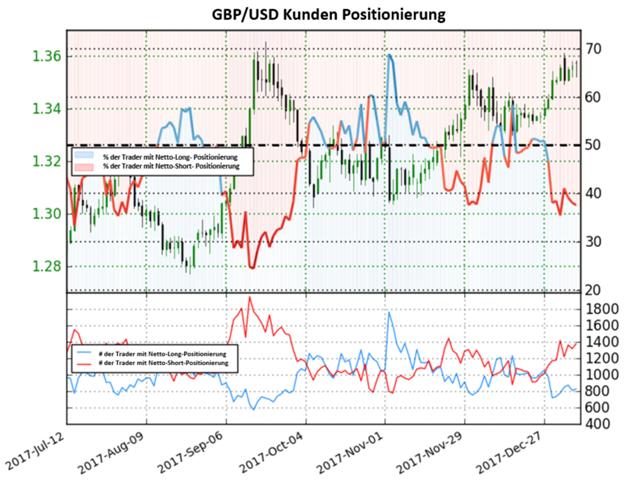 GBP/USD: Pfund Sterling könnte weiter bullisch bleiben