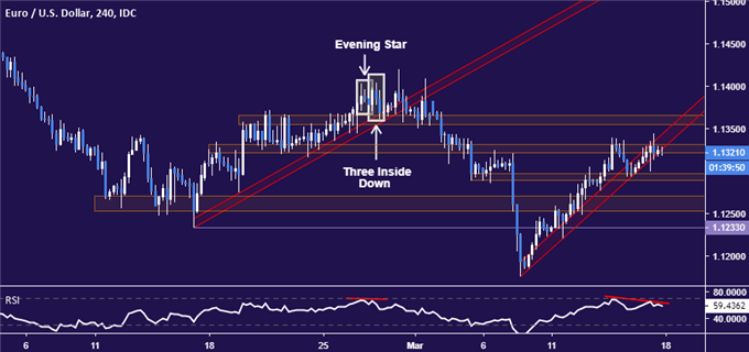 EUR/USD Technical Analysis: Euro Down Trend Expected to Resume