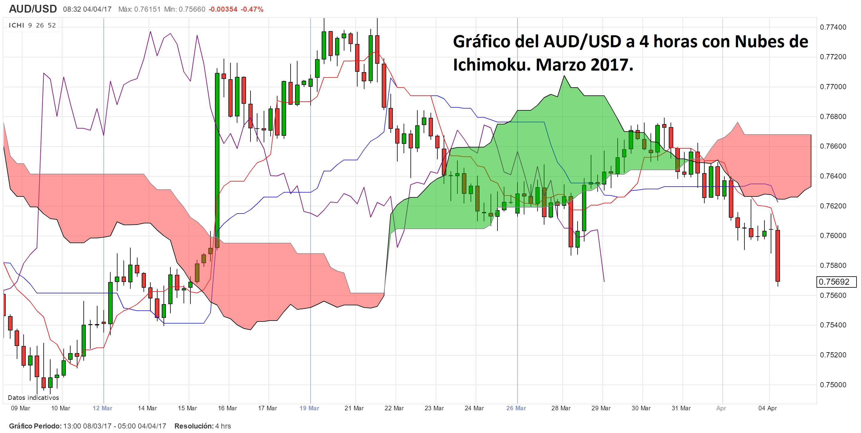AUD/USD arrastrado por el Banco de le Reserva de Australia