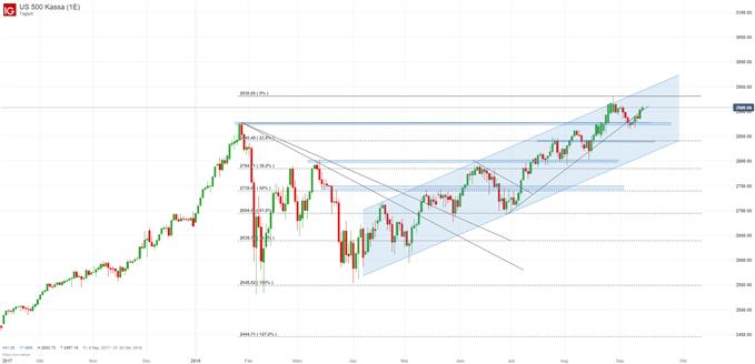S&P 500 Analyse auf Tagesbasis