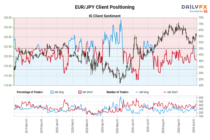 Previsioni per lo yen giapponese: slancio che spinge i cross con lo JPY più in alto - Livelli per EUR / JPY, GBP / JPY, USD / JPY