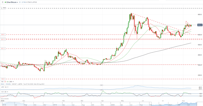 ETH/BTC Yayılımı