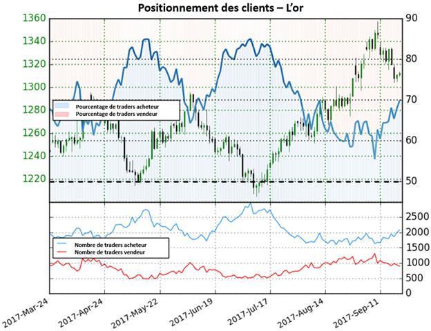Once d'or : à mesure que de nombreux opérateurs se positionnent sur le côté acheteur, le prix pourrait continuer à diminuer