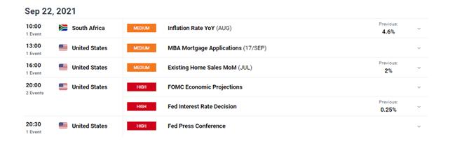 DFX economic calendar