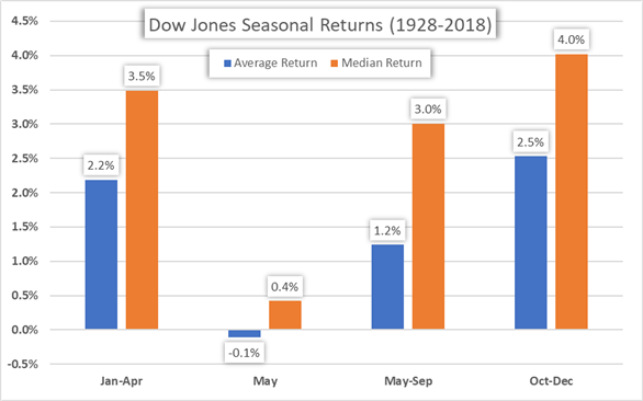 Sell in May and Go Away Stock Market Anomaly Dow Jones Price Returns Chart
