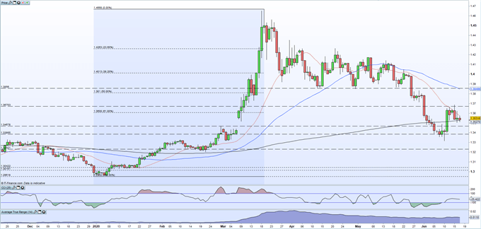 Canadian Dollar Outlook: USD/CAD Probing 200-DMA Support Again