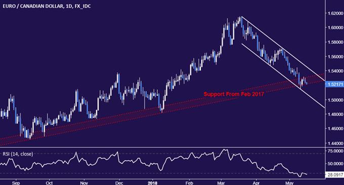 مخطط الأسعار اليومي لليورو مقابل الدولار الكندي