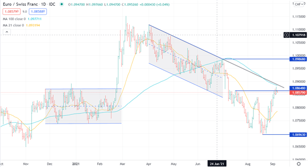 Euro Crosses Technical Analysis: EUR/JPY, EUR/CHF to Extend Gains?