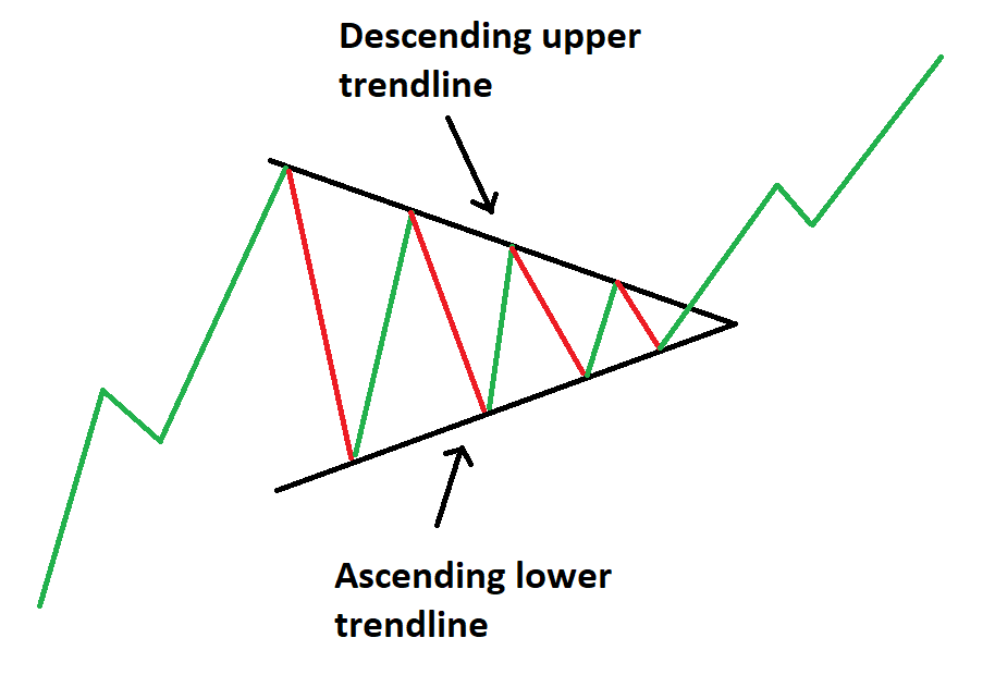 Ascending triangle formation in forex stark investments
